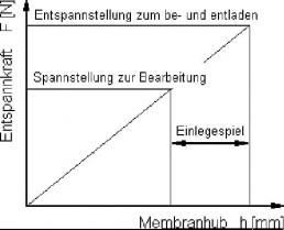 Membranspannfutter Schaubild